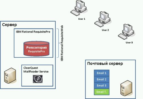 Архитектура механизма дискуссий на базе IBM Rational RequisitePro